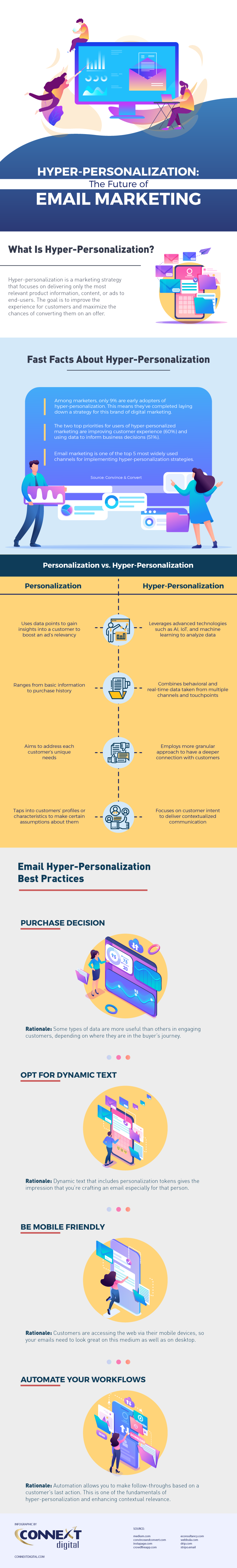 Hyper Personalization - The Future of Email Marketing-Infographic